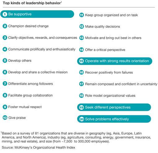 Top kind of leadership behavior_McKinsey