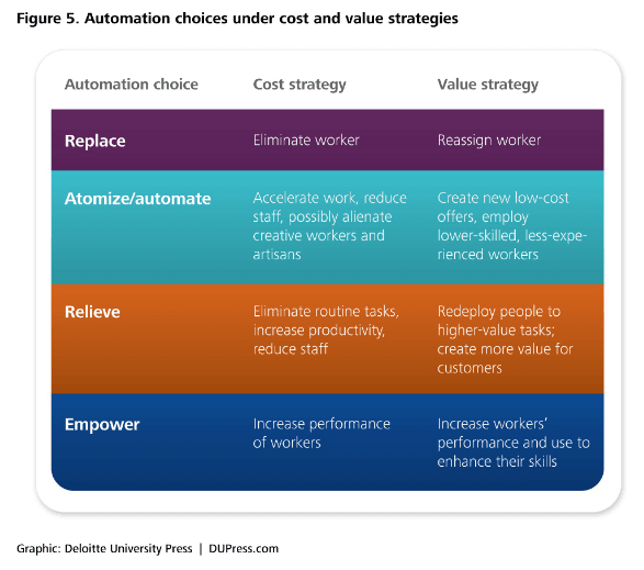Cognitive technologies Automation under cost and value strategies_Deloitte