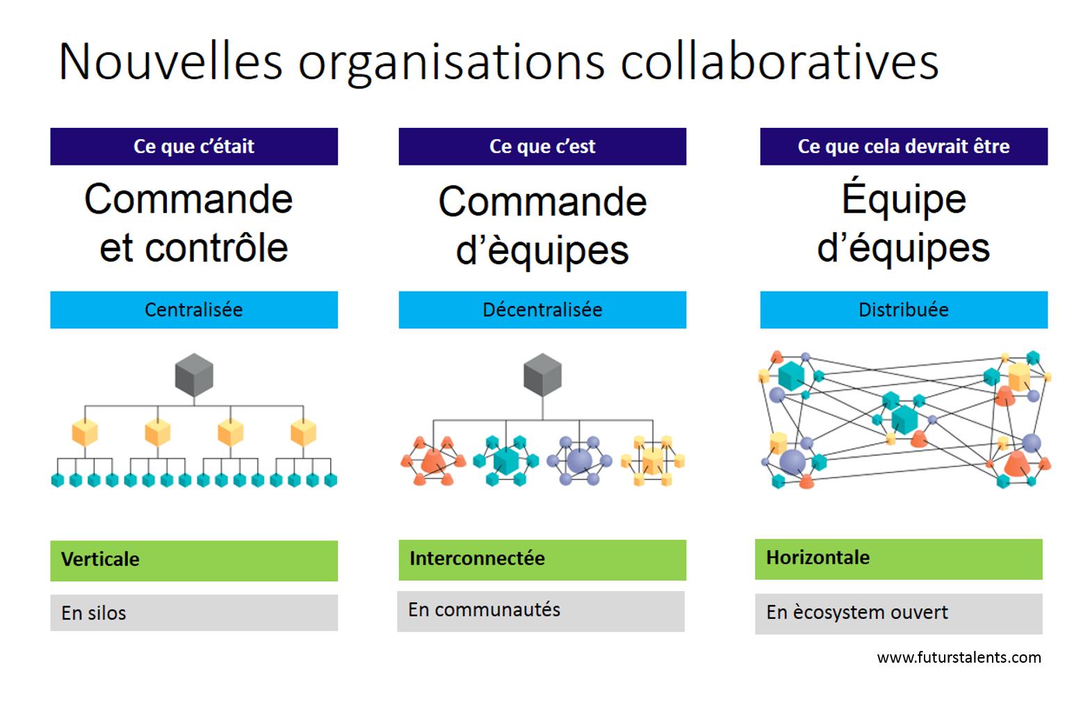 De nouvelles organisations collaboratives