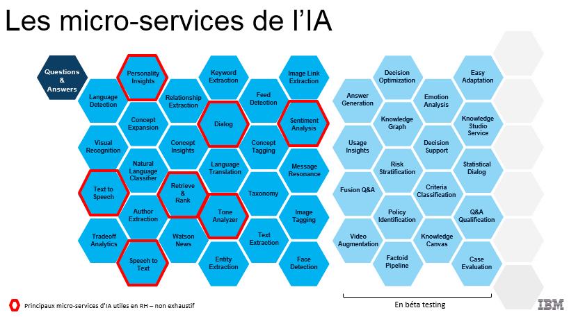 IA en micro-services_IBM Watson Bluemix
