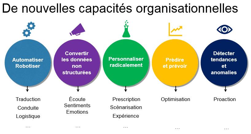 Nouvelles capacités organisationnelles avec l'IA_Watson IBM