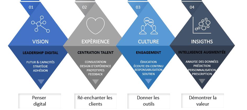 Les 4 fondements de la Transformation Digitale - Jean-Baptiste Audrerie - FutursTalents - 2017