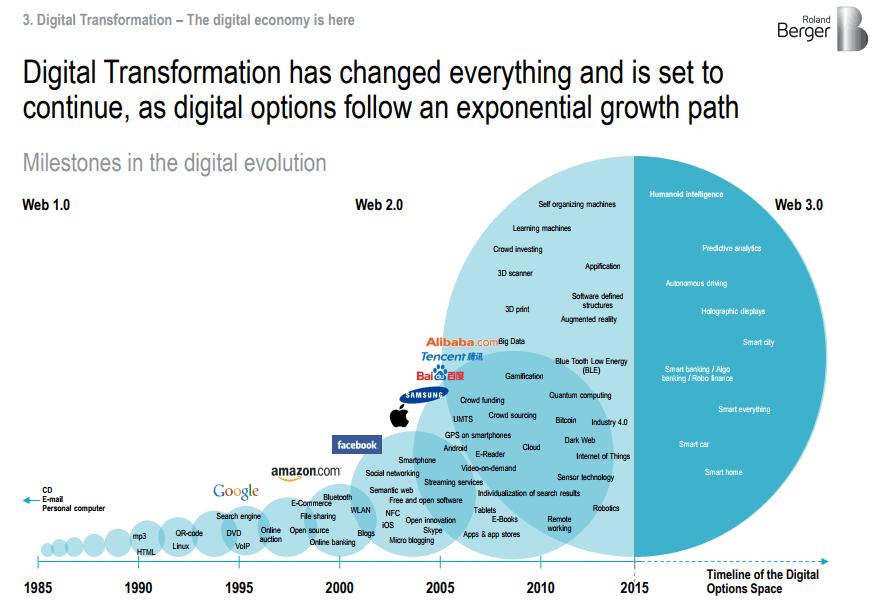 Milestones in the digital evolution_Roland Berger_2017
