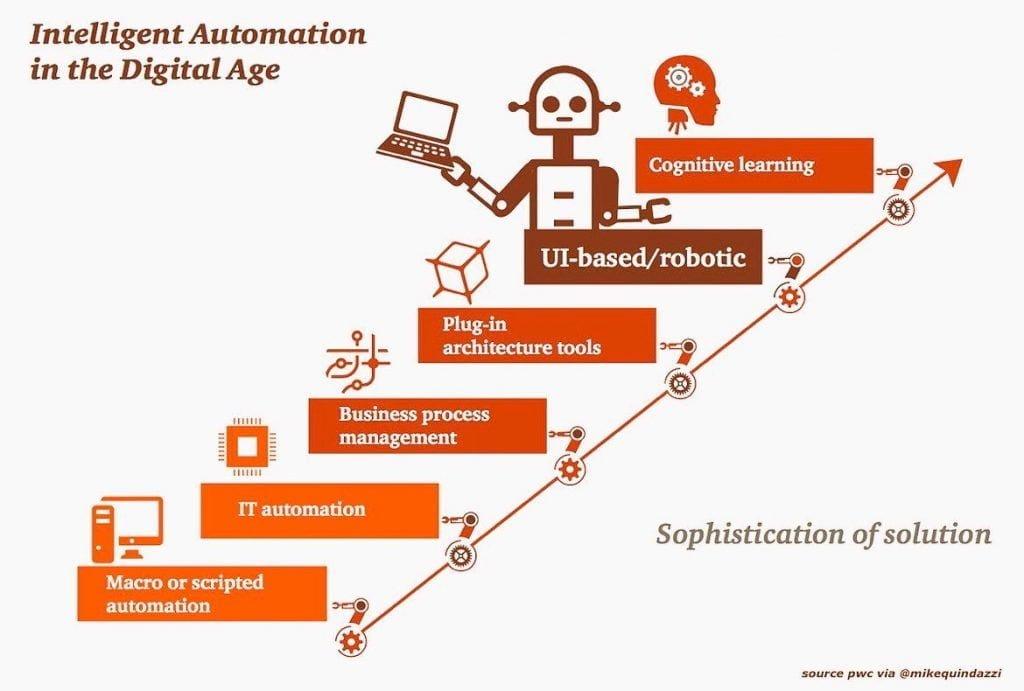 PWC-Automation_Levels