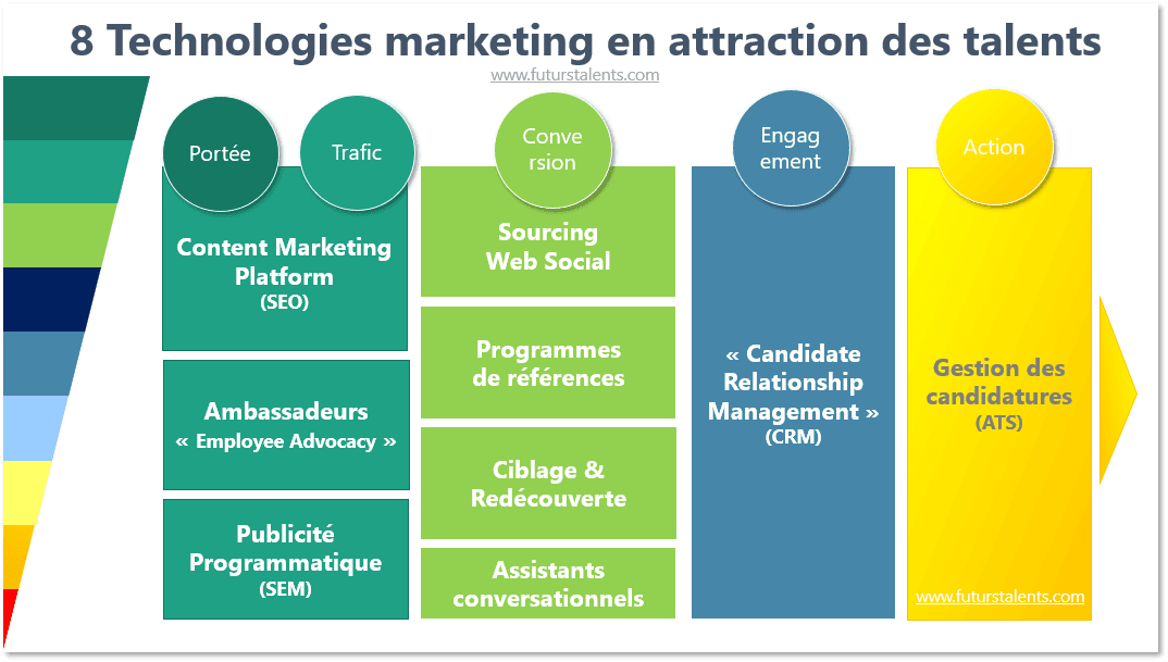 8 technologies en attraction des talents_FutursTalents_Jean-Baptiste Audrerie_2018.1.3