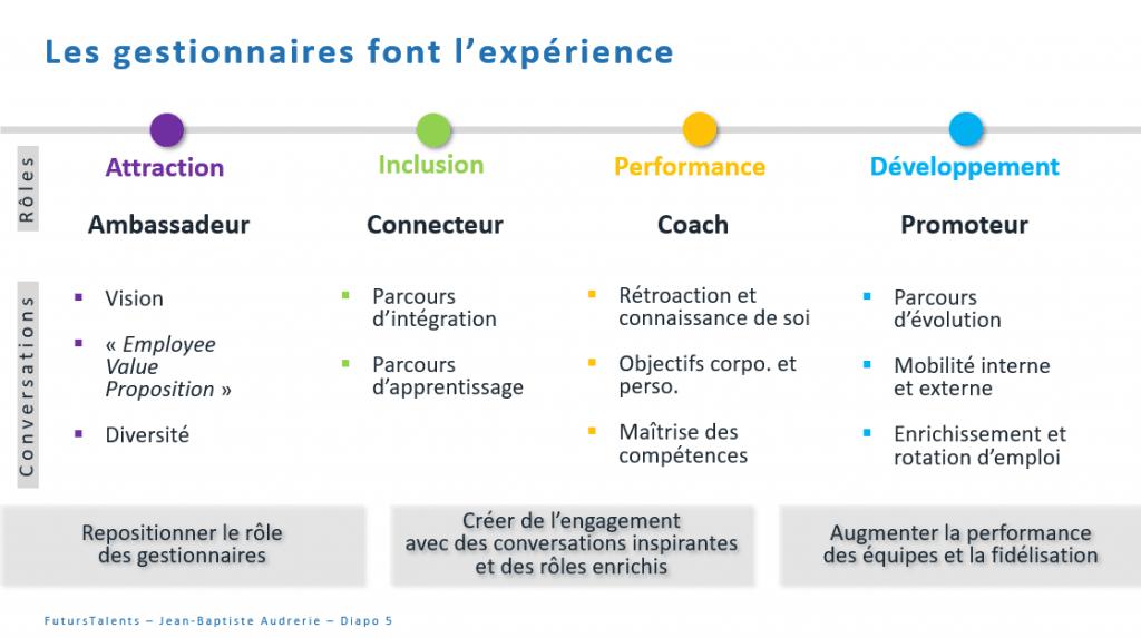 Les managers font l'expérience_FutursTalents_Jean-Baptiste Audrerie_2020-02-02