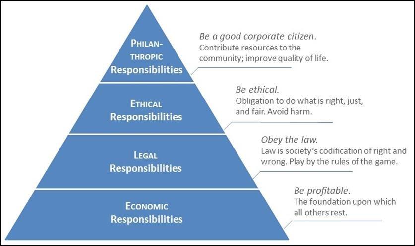 Résilience organisationnelle: Le modèle Corporate Social Responsibilit CSR ou ESG de A.B. Caroll (1991)