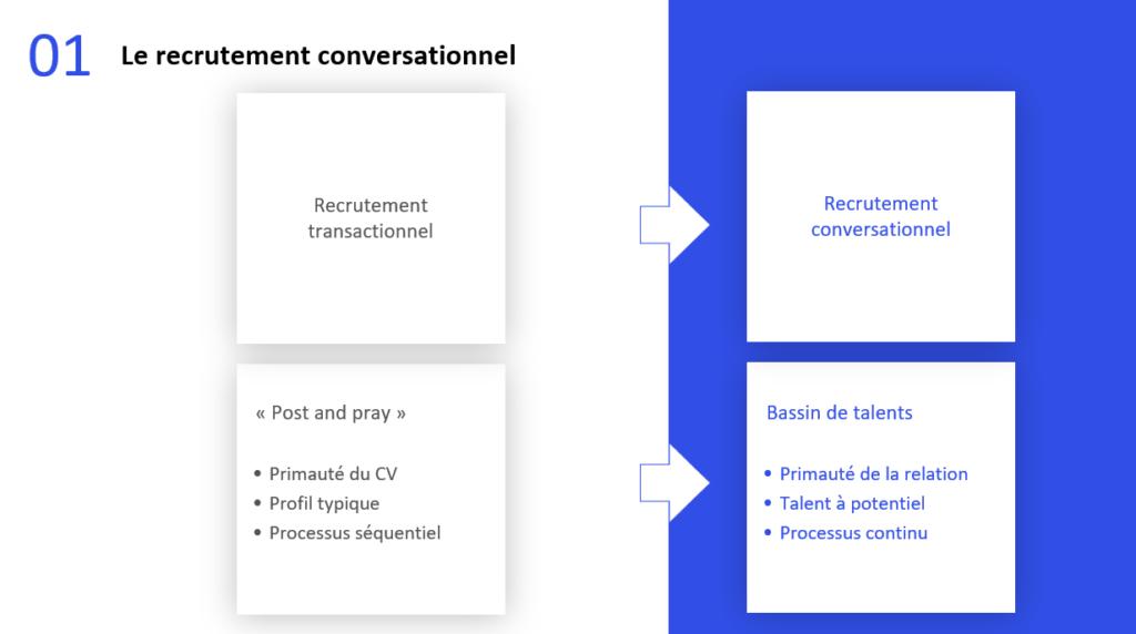 Accélérateur Recrutement Conversationnel Webinaire Cerebra Blog FutursTalents Jean-Baptiste Audrerie
